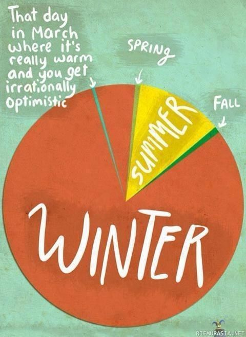 Finnish seasons