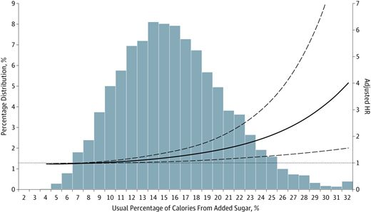 Adjusted Hazard Ratio (HR) of the Usual Percentage of Calories From Added Sugar for Cardiovascular Disease Mortality Among US Adults 20 Years or Older: National Health and Nutrition Examination Survey Linked Mortality Files, 1988-2006