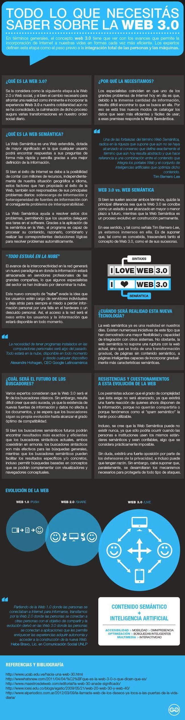 Todo lo que necesitas saber sobre la Web 3.0. #Infografía en español