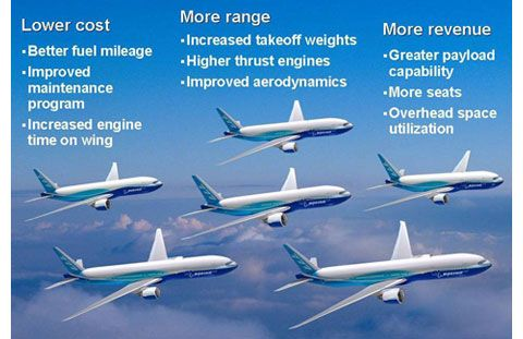 Since the 777's entry into service, we've continued to invest in  technology. The 777-300 and 777-300ER offer 6% lower seat-mile costs  compared to their ...