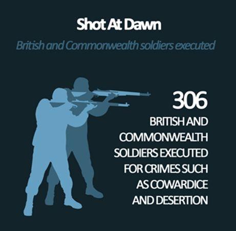 WW1 Shot at Dawn Infographic