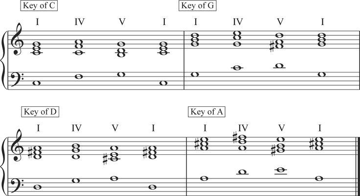 Piano : i iv v chords piano I Iv V Chords - I Ivu201a I Iv Vu201a Piano