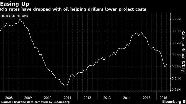 Petrolio, è ora: gli investimenti ripartono - Materie Prime - Commoditiestrading