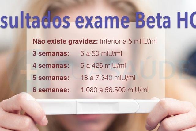O resultado do exame de sangue confirma a gravidez quando os valores do hormônio beta-HCG são maiores que 5 mlU/ml.