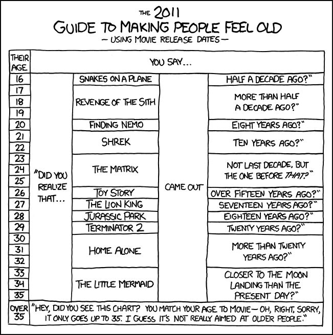 Best Xkcd Favorites Images On   So Funny Ha Ha And