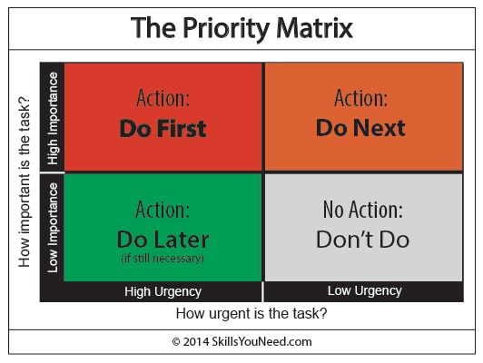 The Priority Matrix For Effective Time Management Time