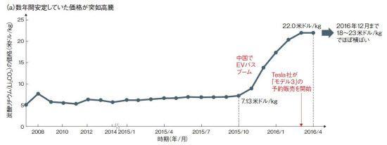 主役交代近し リチウムイオン電池、現技術に迫る限界  :日本経済新聞