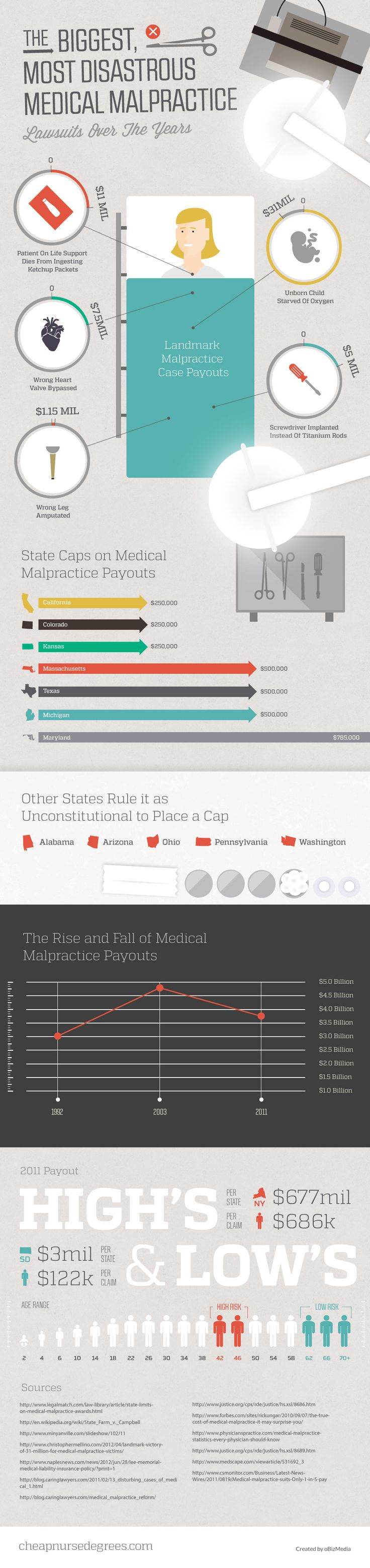 The Most #Disastrous #Medical #Malpractice #Lawsuits #infographic