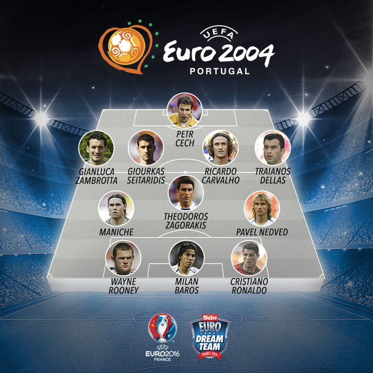 What Happened To The Euro 2004 Team Of The Tournament?