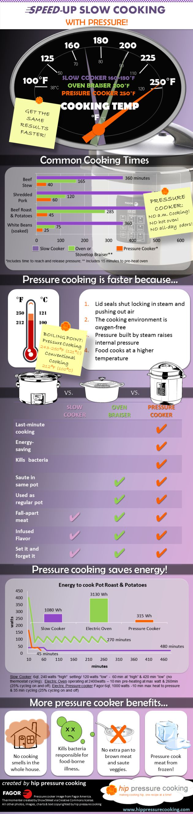 Infographic on why we might wish to reconsider our phobias about pressure cookers -- modern pressure cookers are very different machines: they are completely safe and a pleasure to use, and you can even get kitchen counter top electric ones.  http://www.hippressurecooking.com/infographic-speed-up-slow-cooking-with-pressure/