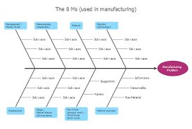 19 Best Six Sigma Images