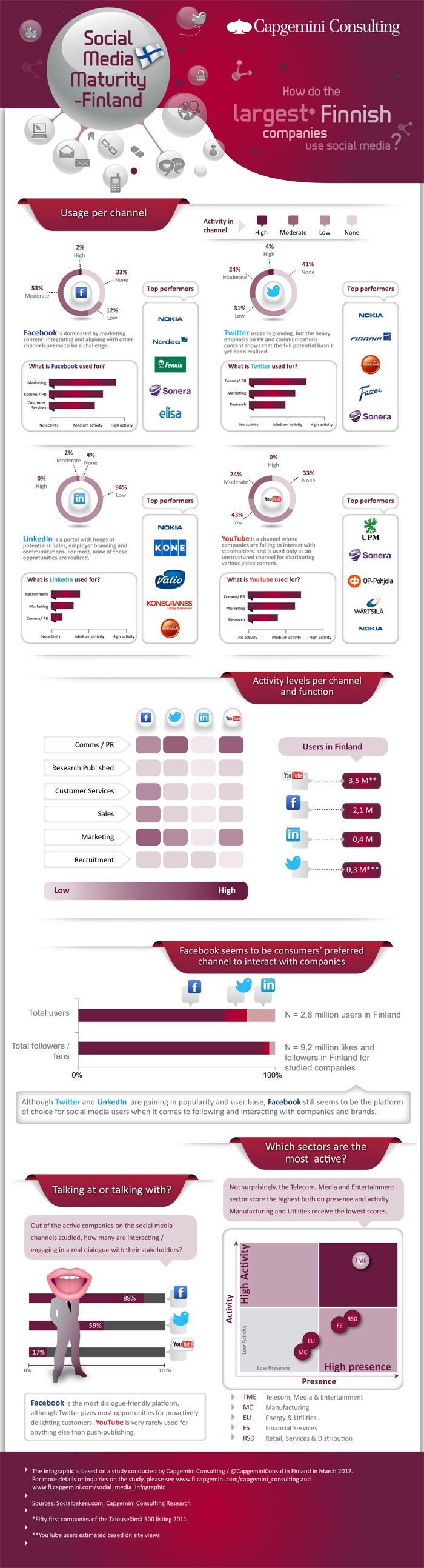 Social Media Maturity assessment of largest Finnish companies (by Cap Gemini)