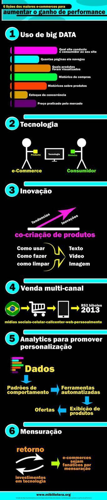 6 lições dos maiores e-commerces para aumentar o ganho de #performance visita www.mibilletera.org