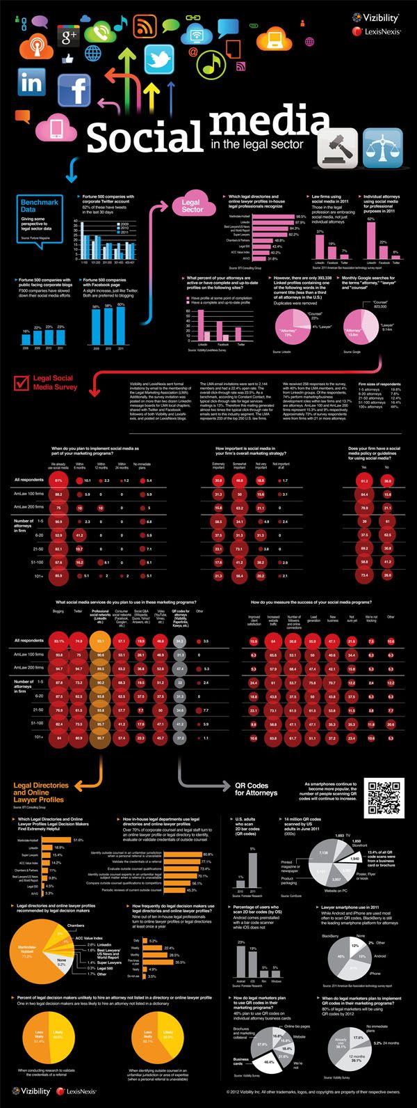 Large legal firms need to get smarter about social media to compete (infographic)