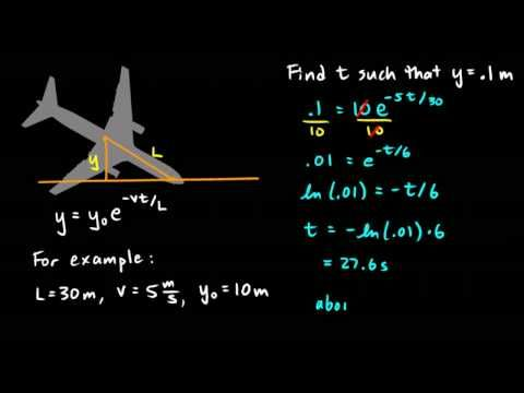 Khan Academy -- Differential Calculus
