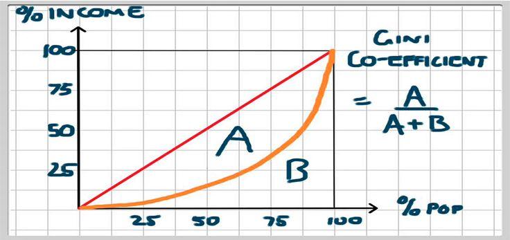 A Curva de Lorenz e o Índice de Gini são muito utilizados para expressar a desigualdade da distribuição de renda de um país.