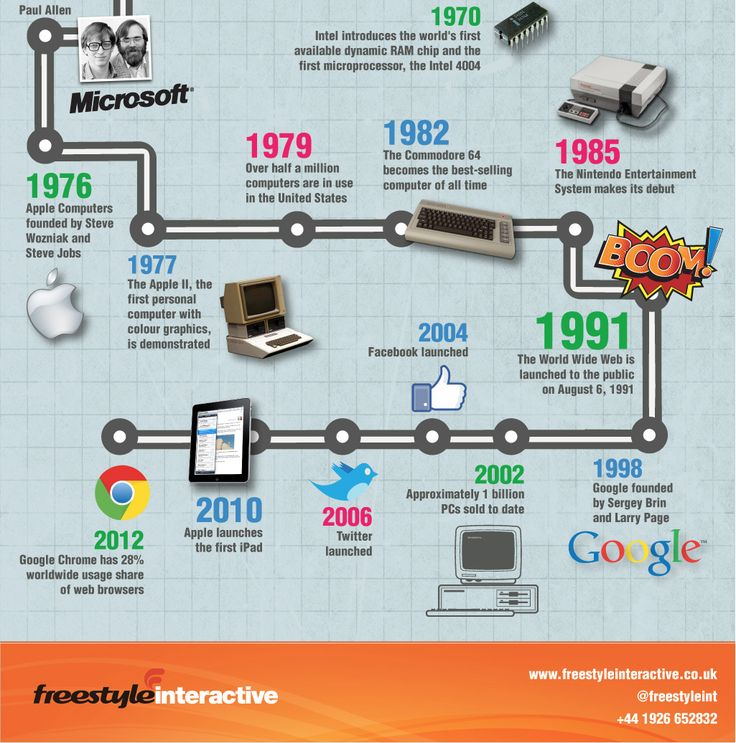 A look at the history of communication media