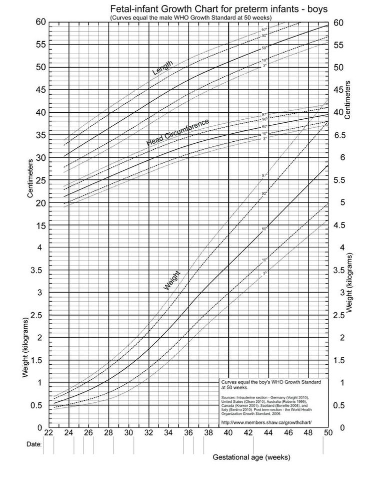 Best 25+ Pediatric growth chart ideas on Pinterest Baby - weight chart for boy