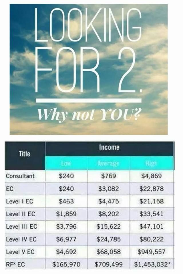 Earn a full income with part time hours, work from anywhere! I am ready to invest in my first two business partners.
