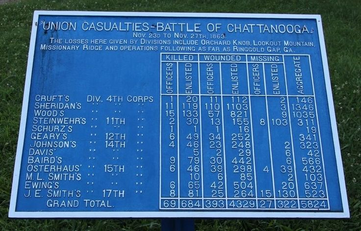 Inscription. Union Casualties - Battle of Chattanooga. Nov. 23d to Nov. 27th, 1863. The losses here given by Divisions include Orchard Knob, Lookout Mountain, Missionary Ridge and operations following as far as Ringgold Gap, GA.