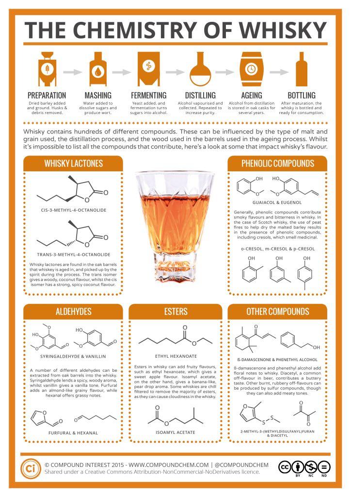 whisky chemistry grahpci