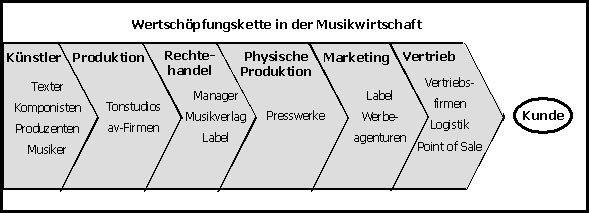Wertschöpfungskette in der Musikwirtschaft
