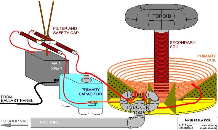 Tesla Coil diagram | Nikola Tesla | Pinterest