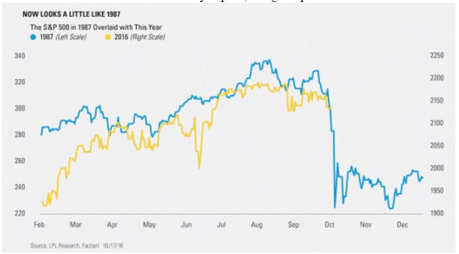 A technical analyst has had enough of charts comparing 2016 to the 1987 stock market crash.