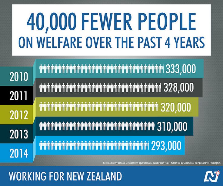 Our welfare reforms and growing economy are making a difference. http://ntnl.org.nz/1mT7i5r #Working4NZ