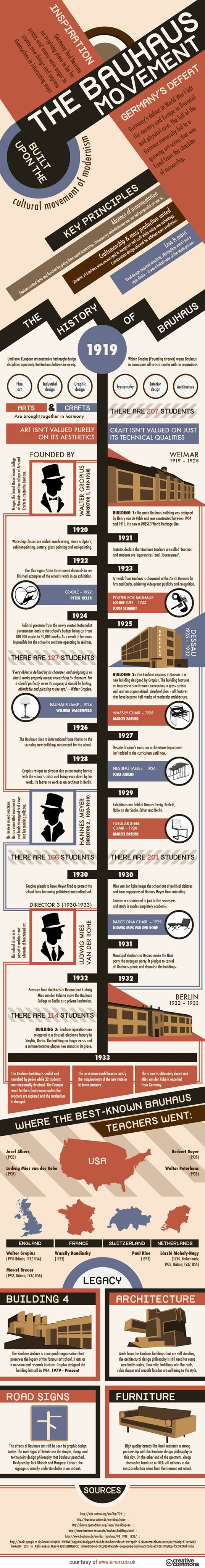 Nice info graphic describing the History of the Bauhaus. There is one error - the Bauhaus was not a movement it was an art and design school which embraced certain elements of the modern movement.