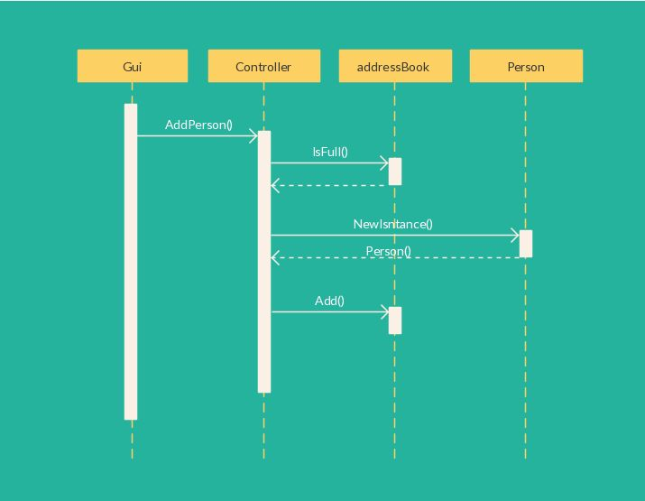 23 best UML Sequence Diagrams images on Pinterest Sequence - use case template