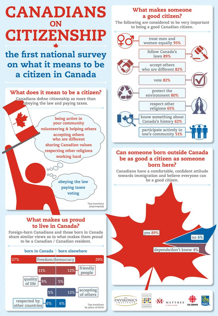 Canadians on Citizenship. The First national survey on