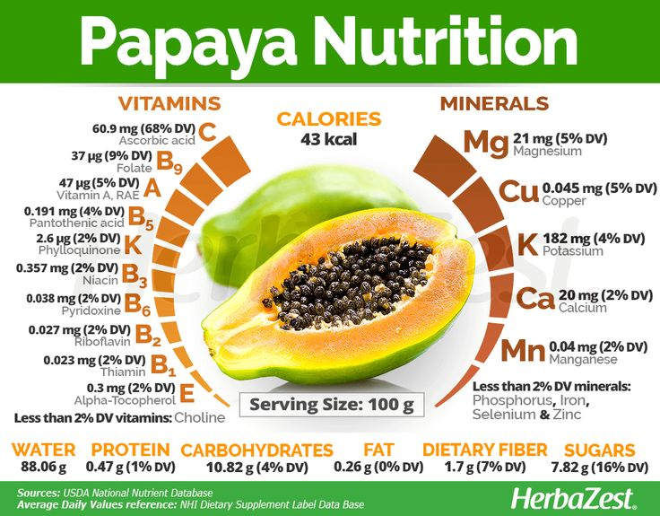 HerbaZest - Discover the health benefits of Papaya one of ...