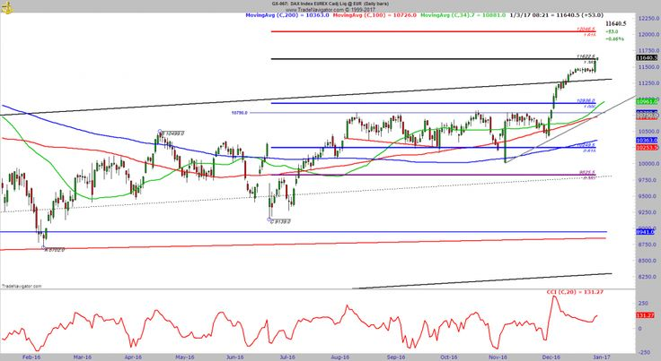 DAX trend following strategy #stocks #trading #finance