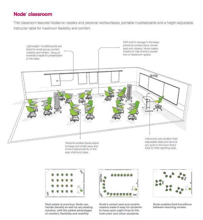 Rethinking Classroom Design ~ Best nuevo horizons images on pinterest learning