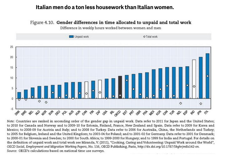 Italian men don't like housework, Canada has too many rooms, and eight other data updates on the world