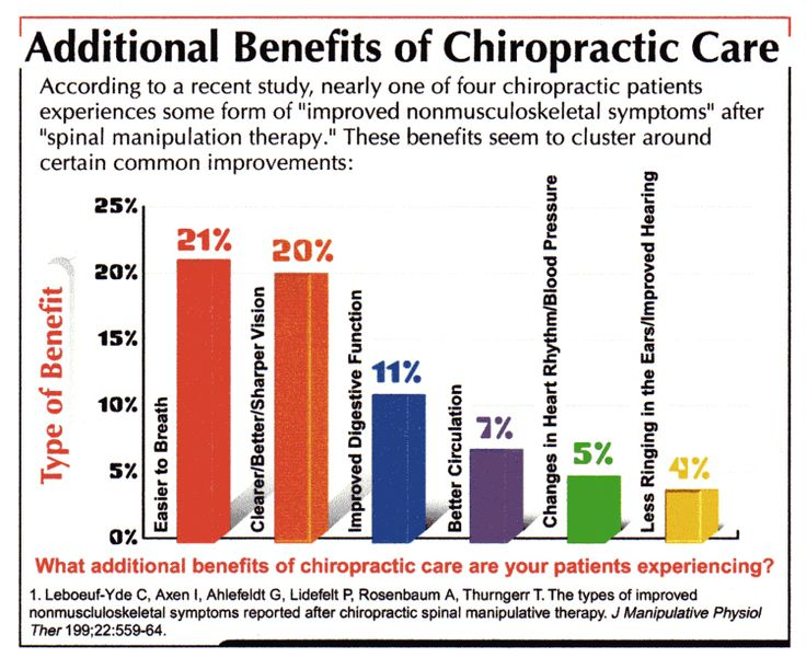 Additional benefits of chiropractic care.