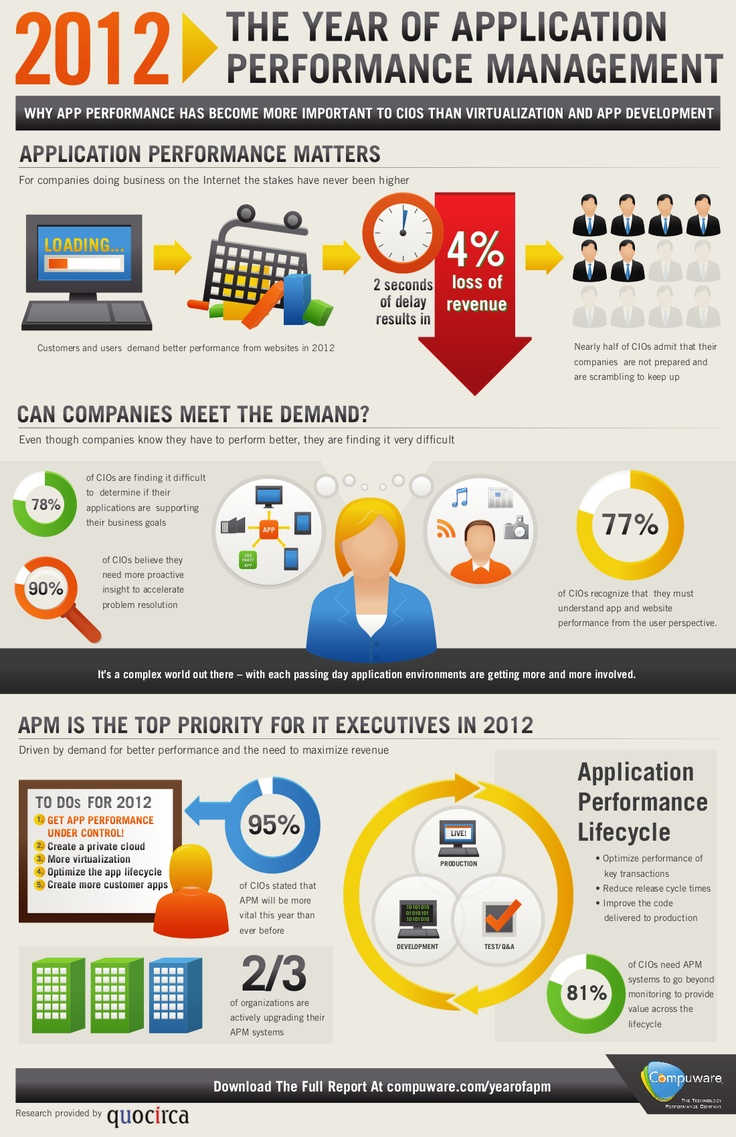 8 best images about Application Performance Management on ...