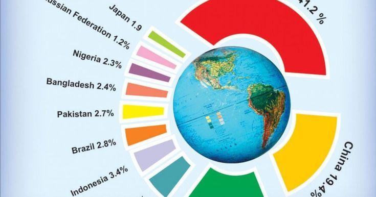 Populaţie Terrei creşte într-un ritm accelerat, de la an la an. Specialiştii pun această dezvoltare pe seama creşterii speranţei de viaţă în multe ţări de pe Glob. În acest moment, populaţia totală se ridică la aproape 7,5 miliarde de oameni, iar pentru 2018 este prevăzută o creştere globală de aproape 140 de milioane de pământeni.