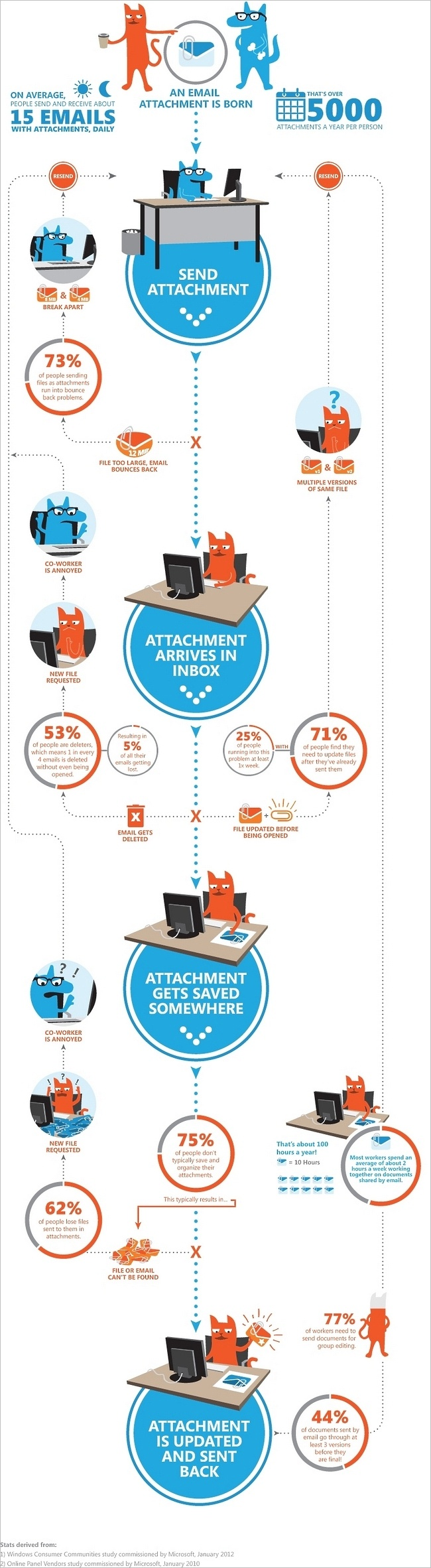 The Life of an Attachment #infographic