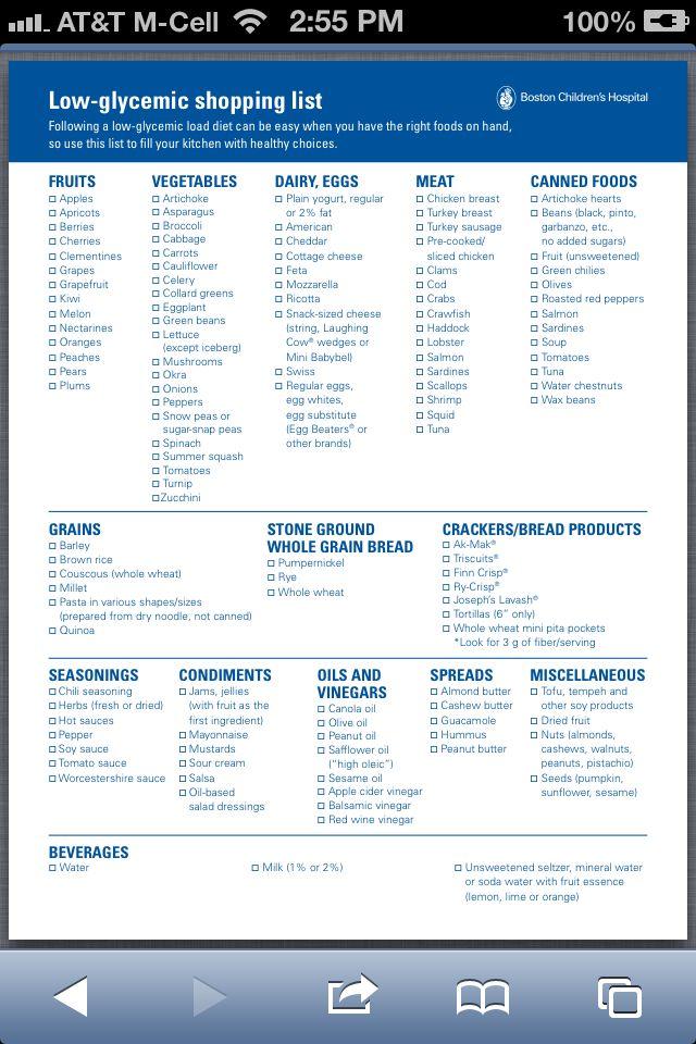 Low GI Shopping List