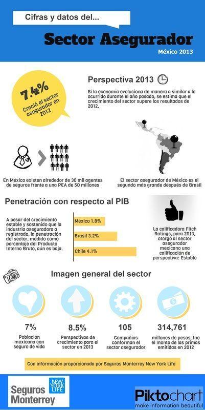 Seguros Monterrey nos habla del sector asegurador mexicano