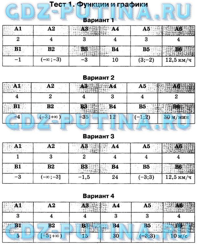 Ответы на тесты по физике 8 класс сыпченко