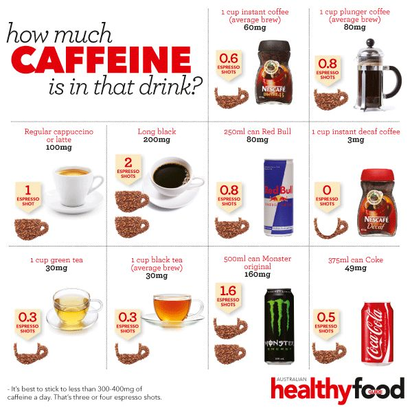 How Much Caffeine Is In That Drink Stuff I Should Know