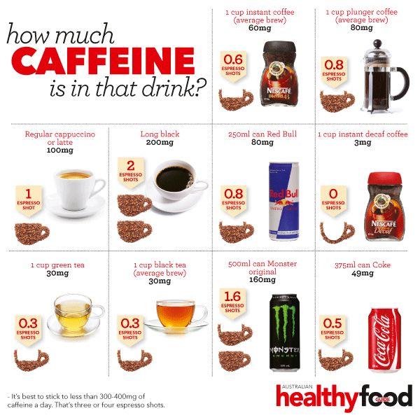 How Much Caffeine Is In That Drink Australian Healthy Huis Design 2018 Beste Huis Design 2018 [somenteonecessario.club]