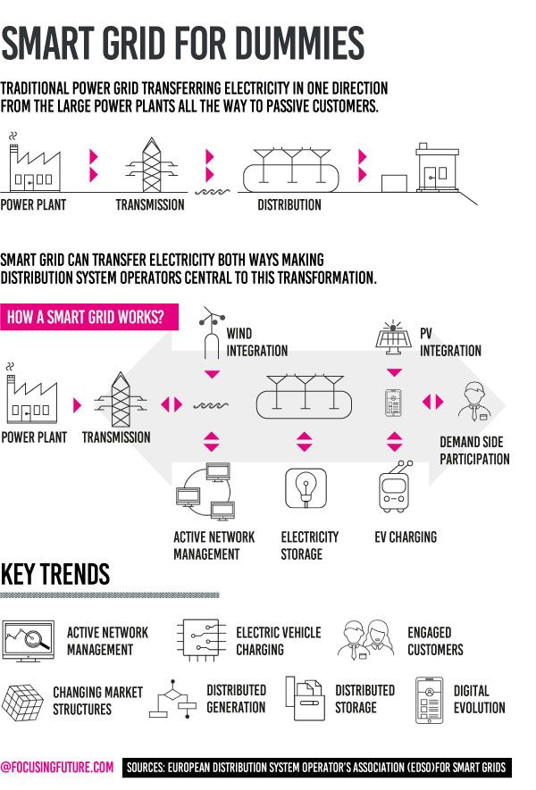 Infographic: Smart grid for dummies