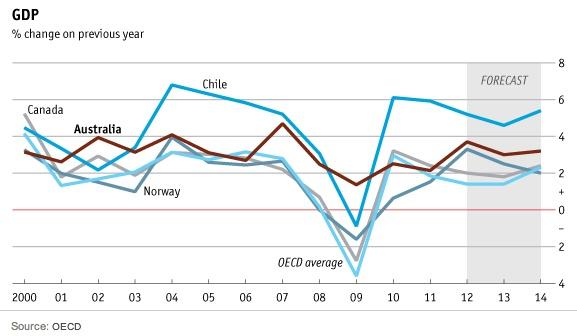 Crecimiento de Chile vs Australia, Canadá, Noruega y Media OCDE, 2000-2014 (prev) / Growth of Chile vs Australia, Canada, Norway and OECD average, 2000-2014 (est.)