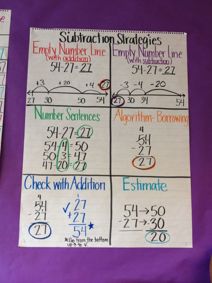 Subtraction Strategies Anchor Chart | Subtraction strategies anchor chart | Math