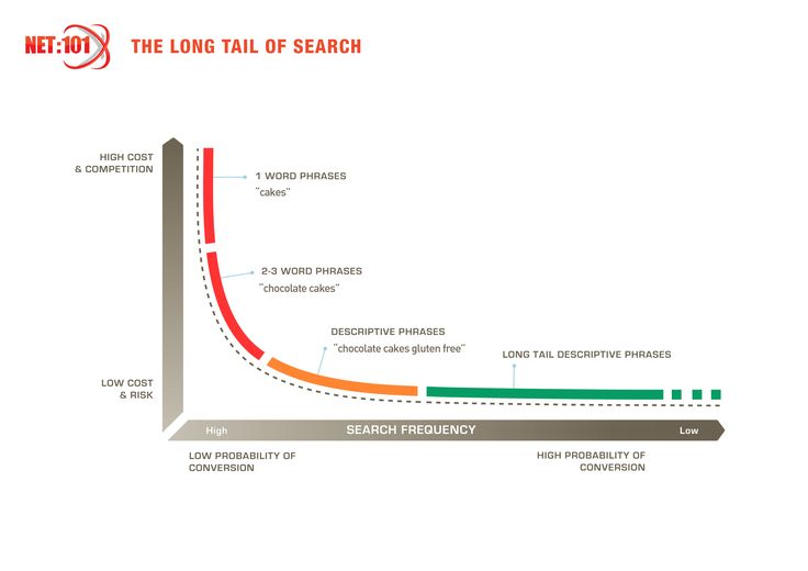 The Long Tail of Search. #net101 #socialmedia
