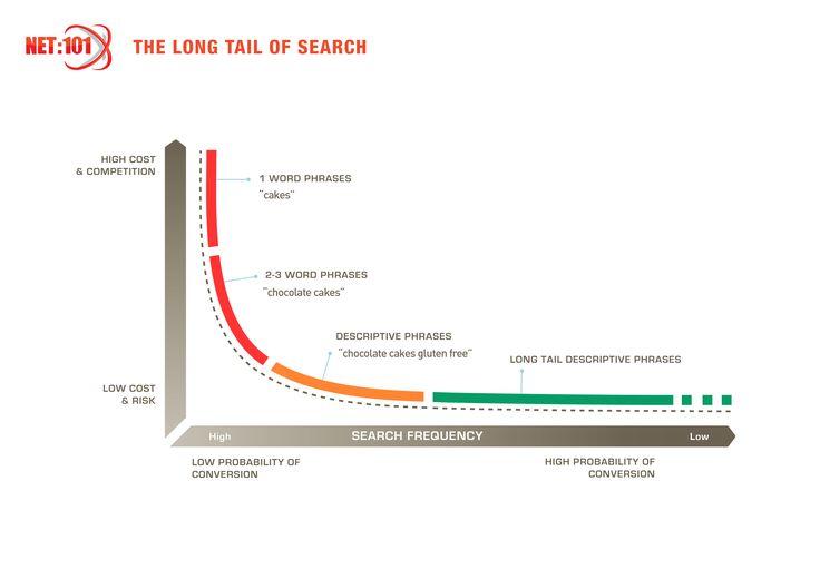 The Long Tail of Search. #net101 #socialmedia